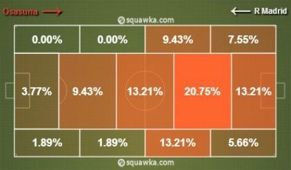 Datos Oriol. Fuente: Squawka